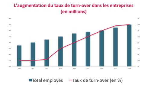 Visuel augmentation du turnover-1