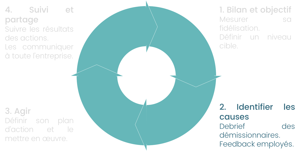 Etape 2 : identifier les causes du tun-over